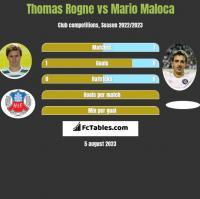 Thomas Rogne vs Mario Maloca h2h player stats
