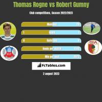 Thomas Rogne vs Robert Gumny h2h player stats