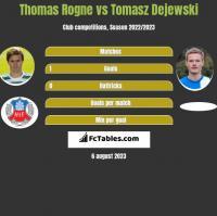 Thomas Rogne vs Tomasz Dejewski h2h player stats