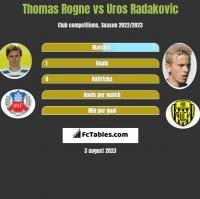 Thomas Rogne vs Uros Radakovic h2h player stats