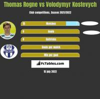 Thomas Rogne vs Volodymyr Kostevych h2h player stats