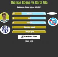 Thomas Rogne vs Karol Fila h2h player stats