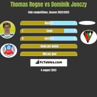 Thomas Rogne vs Dominik Jonczy h2h player stats