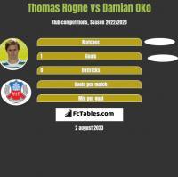 Thomas Rogne vs Damian Oko h2h player stats