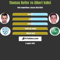 Thomas Rotter vs Albert Vallci h2h player stats