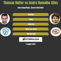 Thomas Rotter vs Andre Ramalho Silva h2h player stats