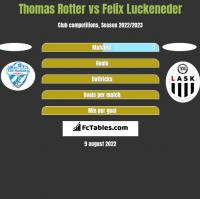 Thomas Rotter vs Felix Luckeneder h2h player stats