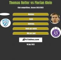 Thomas Rotter vs Florian Klein h2h player stats