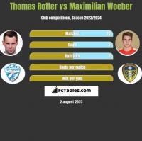 Thomas Rotter vs Maximilian Woeber h2h player stats