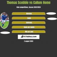Thomas Scobbie vs Callum Home h2h player stats