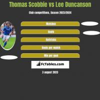 Thomas Scobbie vs Lee Duncanson h2h player stats