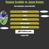 Thomas Scobbie vs Jason Krones h2h player stats