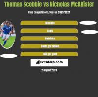 Thomas Scobbie vs Nicholas McAllister h2h player stats