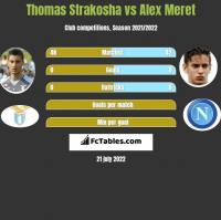 Thomas Strakosha vs Alex Meret h2h player stats