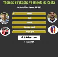 Thomas Strakosha vs Angelo da Costa h2h player stats