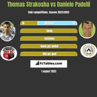 Thomas Strakosha vs Daniele Padelli h2h player stats