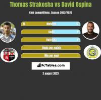 Thomas Strakosha vs David Ospina h2h player stats