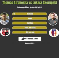 Thomas Strakosha vs Lukasz Skorupski h2h player stats