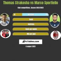 Thomas Strakosha vs Marco Sportiello h2h player stats