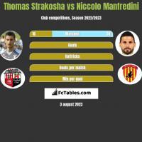 Thomas Strakosha vs Niccolo Manfredini h2h player stats
