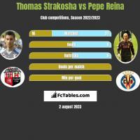 Thomas Strakosha vs Pepe Reina h2h player stats