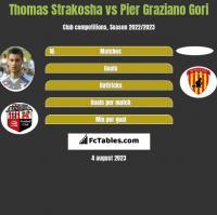 Thomas Strakosha vs Pier Graziano Gori h2h player stats