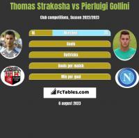 Thomas Strakosha vs Pierluigi Gollini h2h player stats