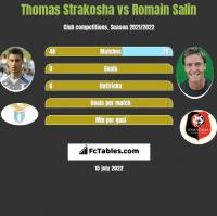 Thomas Strakosha vs Romain Salin h2h player stats