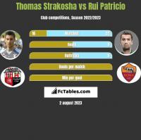 Thomas Strakosha vs Rui Patricio h2h player stats
