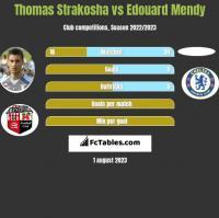 Thomas Strakosha vs Edouard Mendy h2h player stats