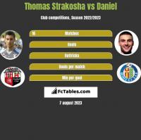 Thomas Strakosha vs Daniel h2h player stats