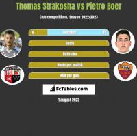 Thomas Strakosha vs Pietro Boer h2h player stats