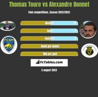 Thomas Toure vs Alexandre Bonnet h2h player stats