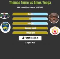 Thomas Toure vs Amos Youga h2h player stats