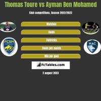 Thomas Toure vs Ayman Ben Mohamed h2h player stats