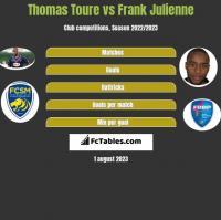 Thomas Toure vs Frank Julienne h2h player stats