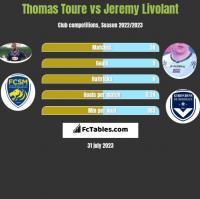Thomas Toure vs Jeremy Livolant h2h player stats
