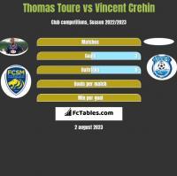 Thomas Toure vs Vincent Crehin h2h player stats