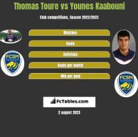 Thomas Toure vs Younes Kaabouni h2h player stats