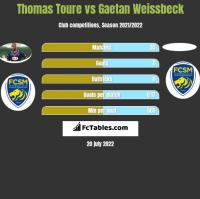 Thomas Toure vs Gaetan Weissbeck h2h player stats