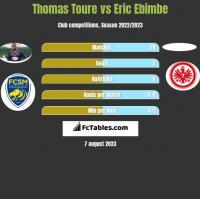 Thomas Toure vs Eric Ebimbe h2h player stats