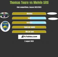 Thomas Toure vs Melvin Sitti h2h player stats
