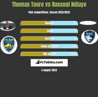 Thomas Toure vs Rassoul Ndiaye h2h player stats