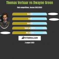 Thomas Verhaar vs Dwayne Green h2h player stats