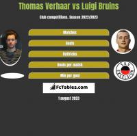 Thomas Verhaar vs Luigi Bruins h2h player stats