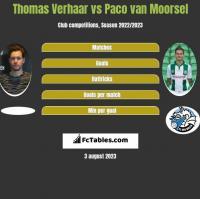 Thomas Verhaar vs Paco van Moorsel h2h player stats