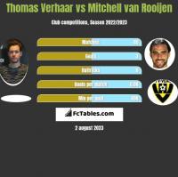 Thomas Verhaar vs Mitchell van Rooijen h2h player stats