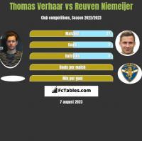 Thomas Verhaar vs Reuven Niemeijer h2h player stats
