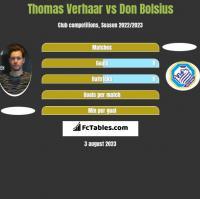 Thomas Verhaar vs Don Bolsius h2h player stats