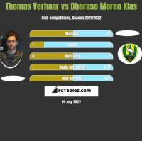 Thomas Verhaar vs Dhoraso Moreo Klas h2h player stats